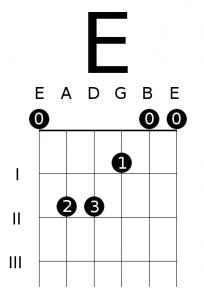 como hacer el acorde mi en la guitarra