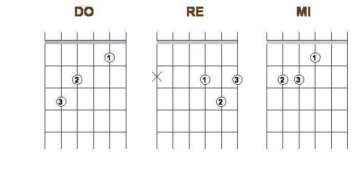 como hacer el acorde do en la guitarra
